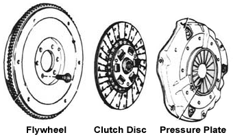 A diagram showing the three main components of a manual vehicle clutch
